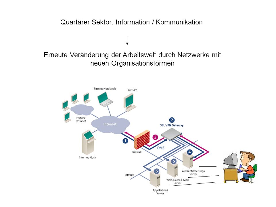 Quartärer Sektor: Information / Kommunikation