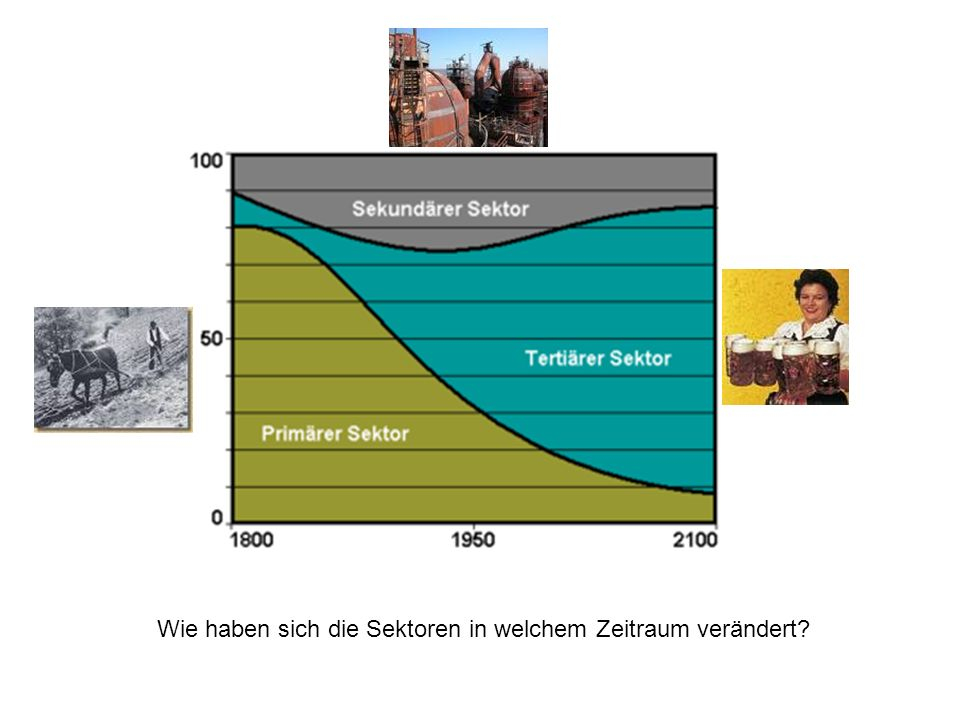 Wie haben sich die Sektoren in welchem Zeitraum verändert