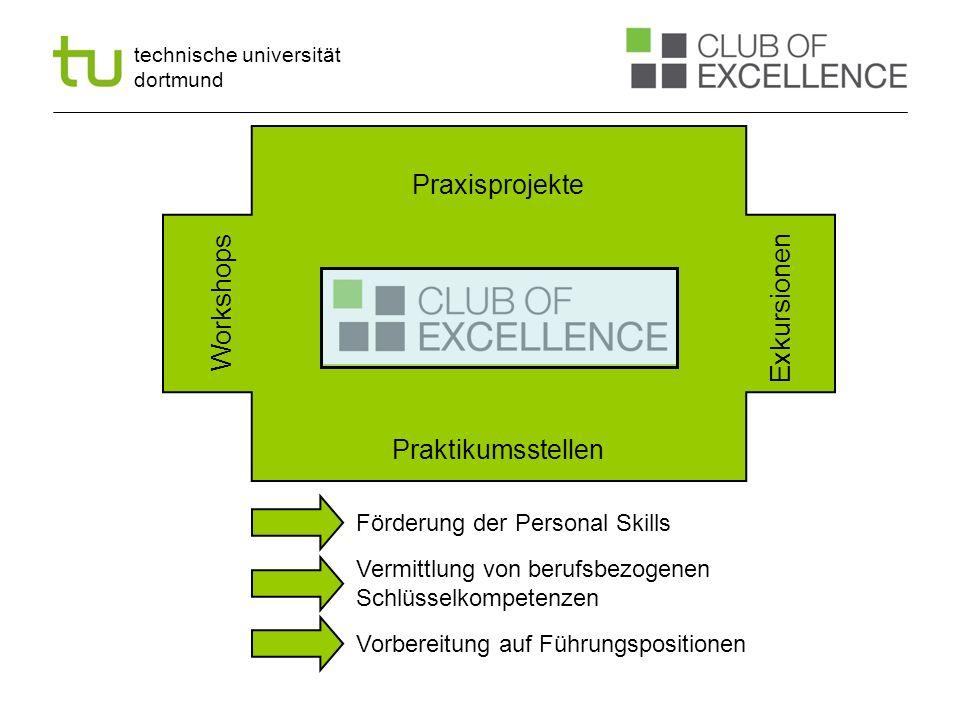 Praxisprojekte Workshops Exkursionen Praktikumsstellen
