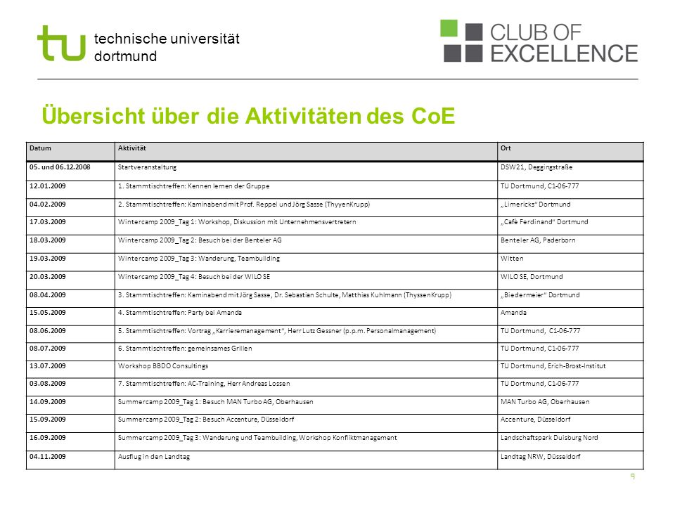 Übersicht über die Aktivitäten des CoE