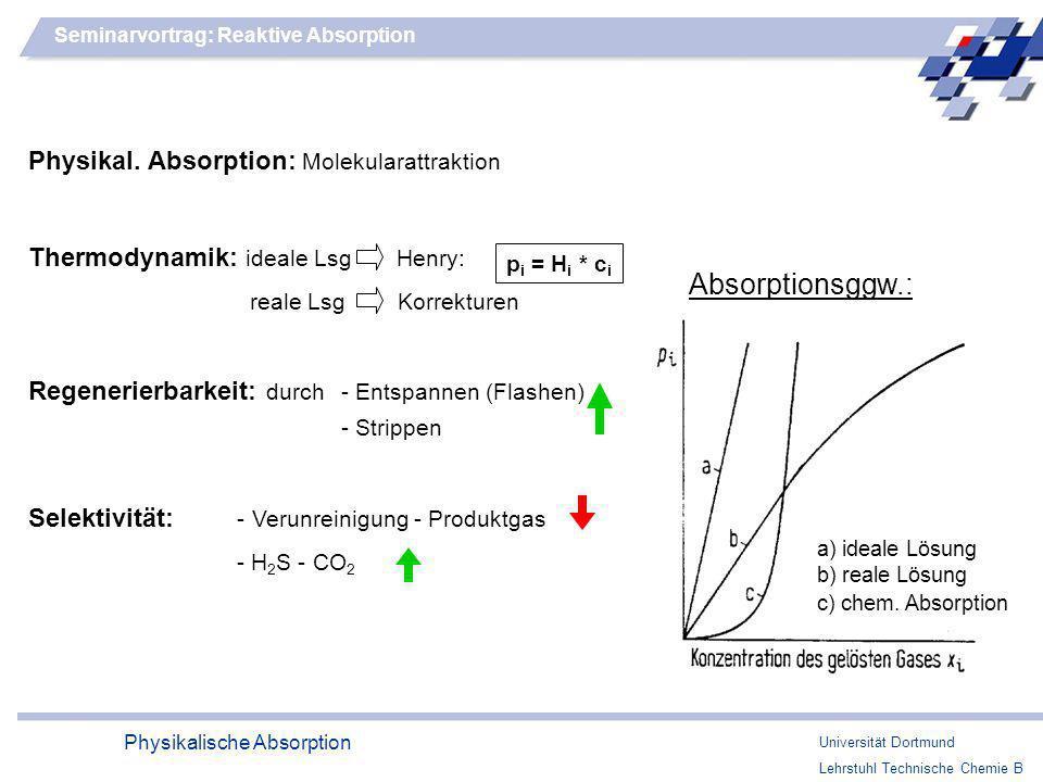 Absorptionsggw.: Physikal. Absorption: Molekularattraktion