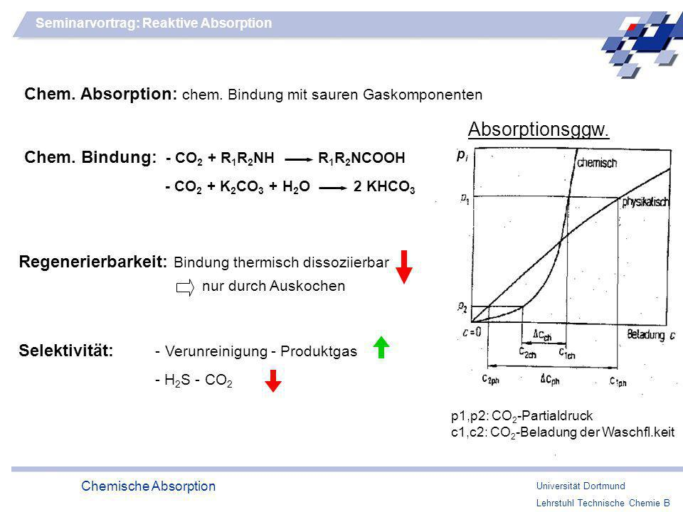 Seminarvortrag: Reaktive Absorption