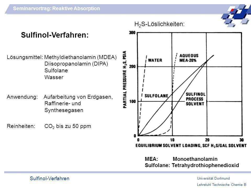 Sulfinol-Verfahren: H2S-Löslichkeiten: