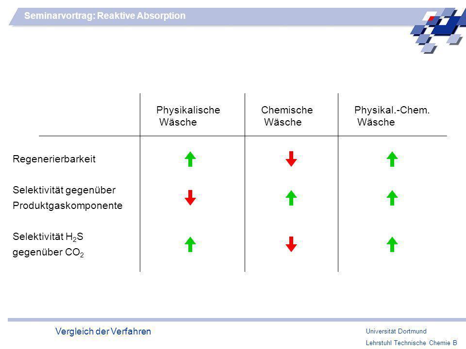 Selektivität gegenüber Produktgaskomponente