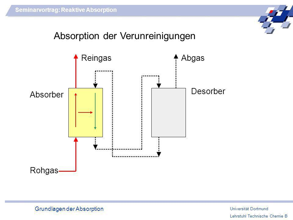 Absorption der Verunreinigungen