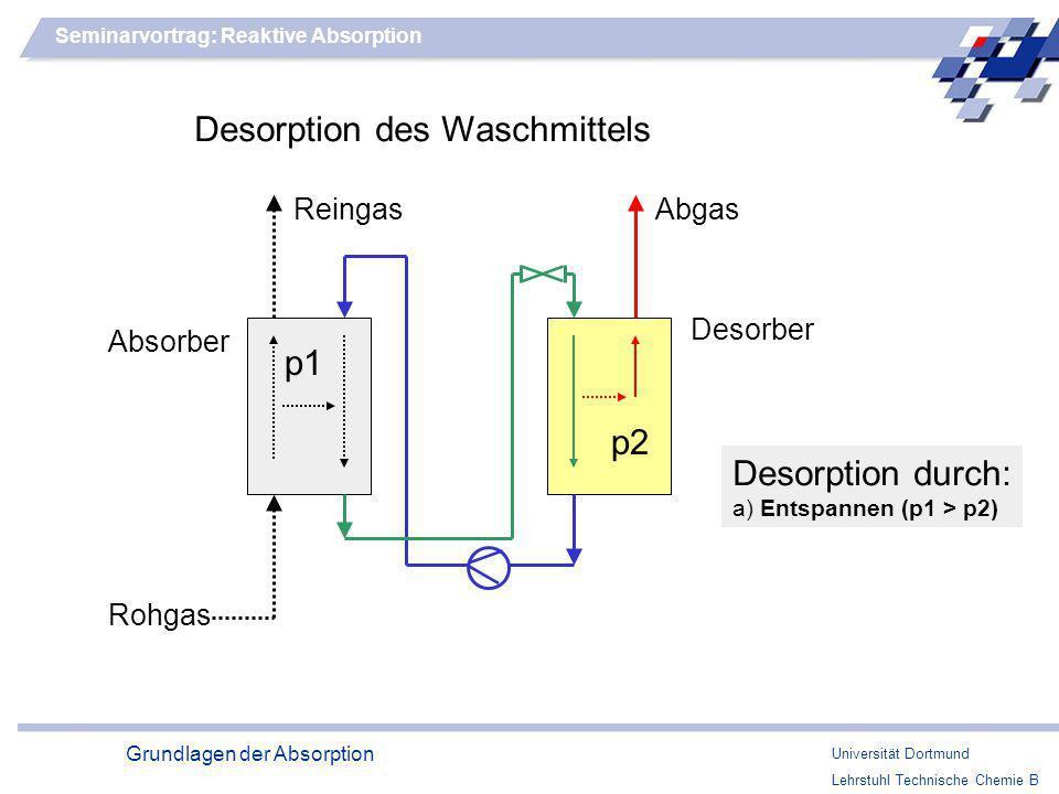Desorption des Waschmittels