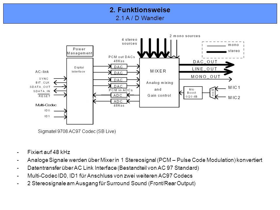 2. Funktionsweise 2.1 A / D Wandler Fixiert auf 48 kHz
