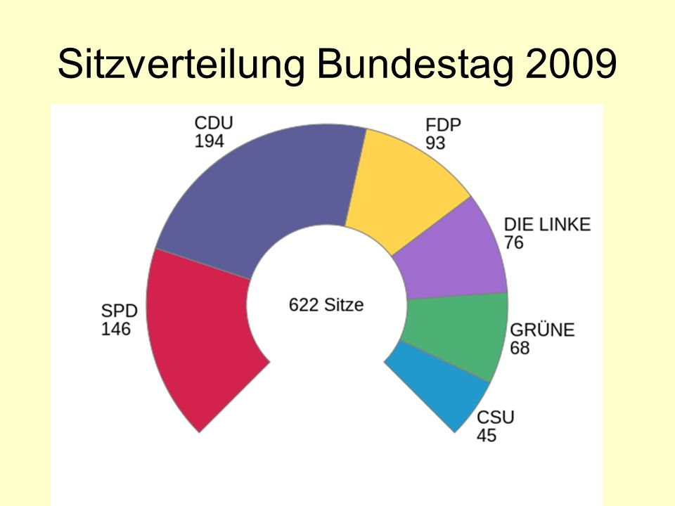 Sitzverteilung Bundestag 2009