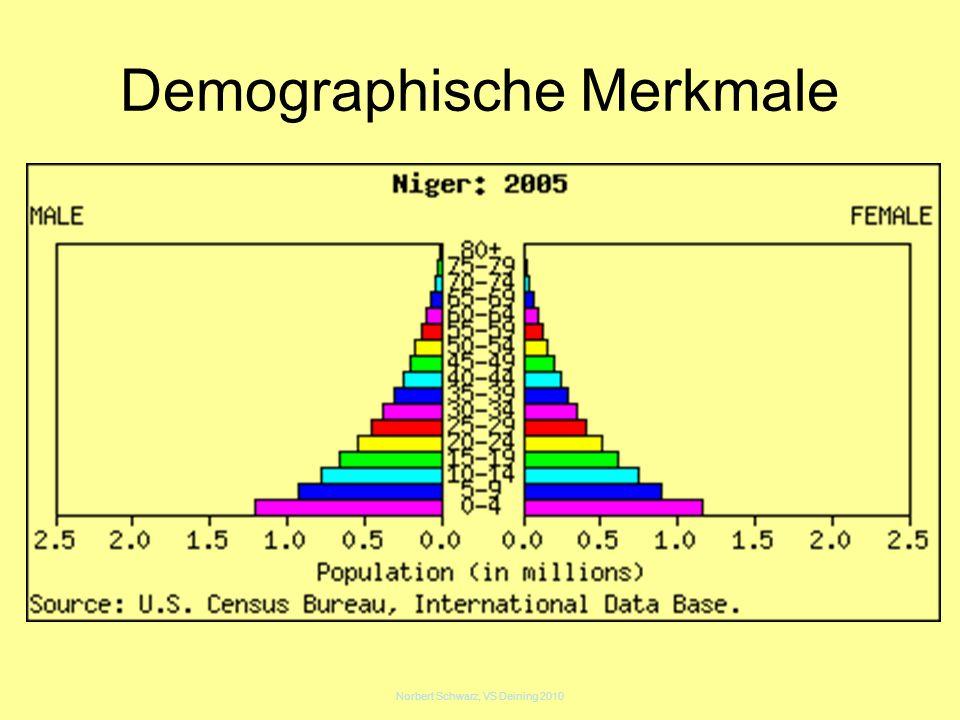 Demographische Merkmale