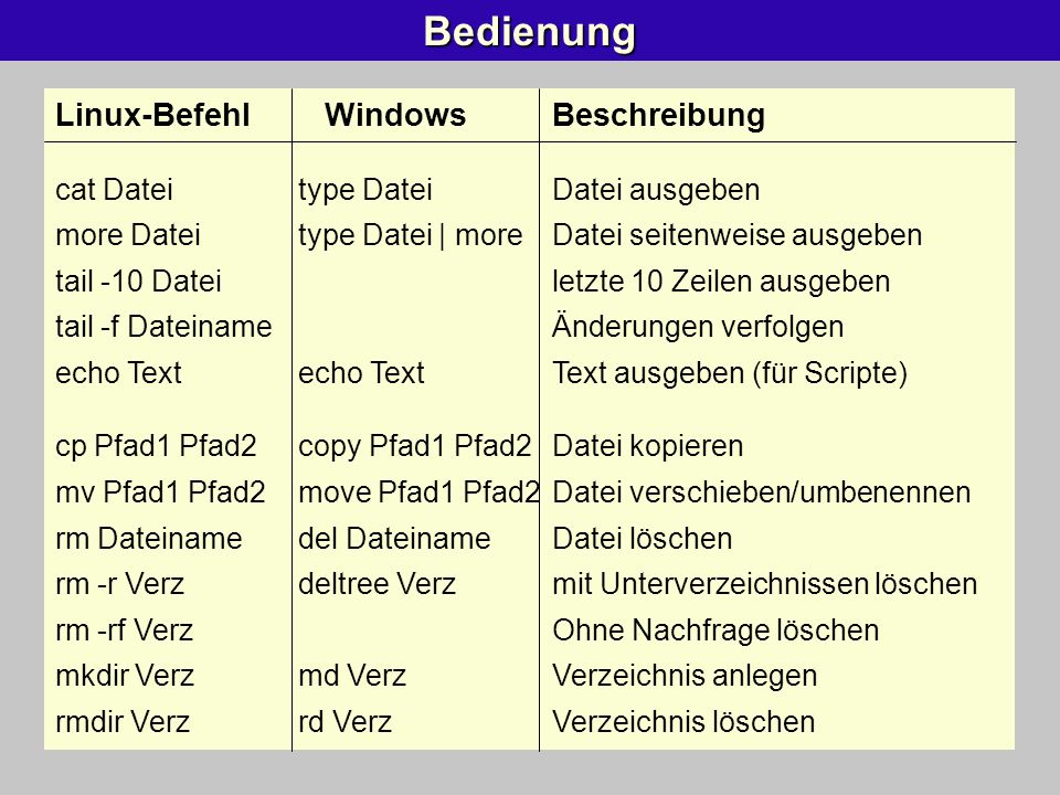 Bedienung Linux-Befehl Windows Beschreibung