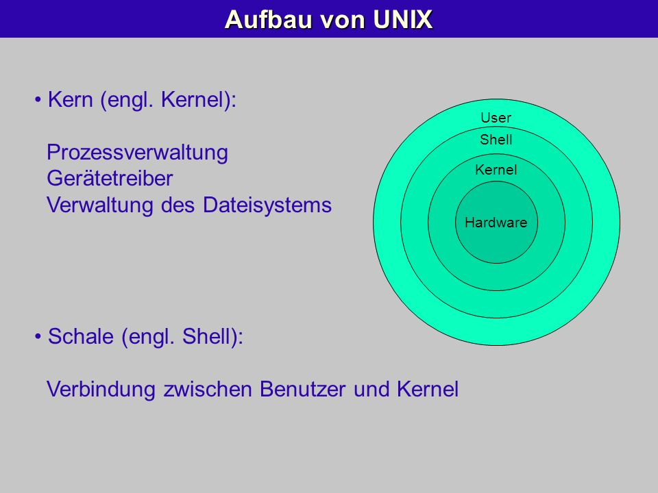 Aufbau von UNIX Kern (engl. Kernel): Prozessverwaltung Gerätetreiber Verwaltung des Dateisystems.
