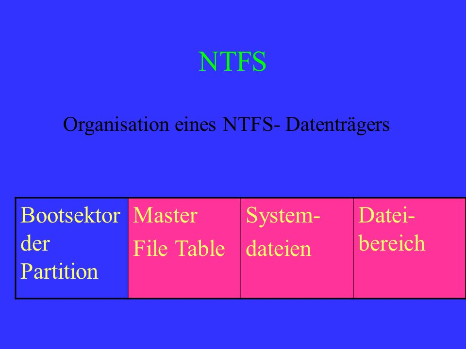 NTFS Bootsektor der Partition Master File Table System- dateien