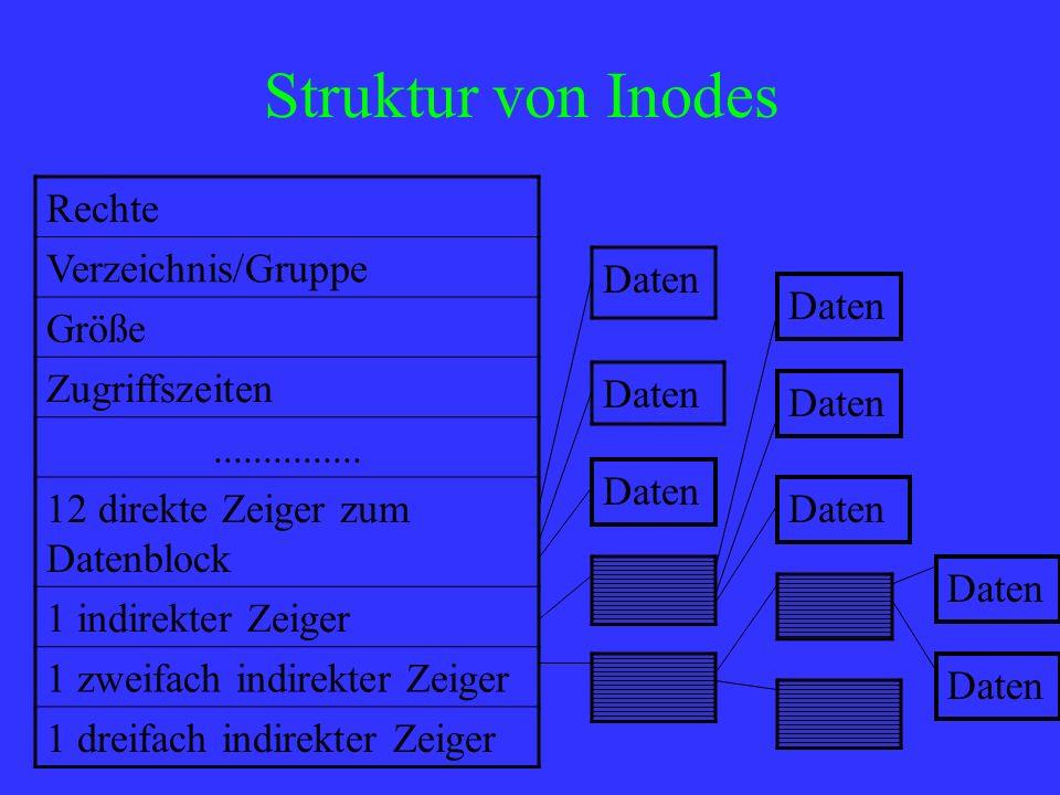 Struktur von Inodes Rechte Verzeichnis/Gruppe Daten Größe Daten
