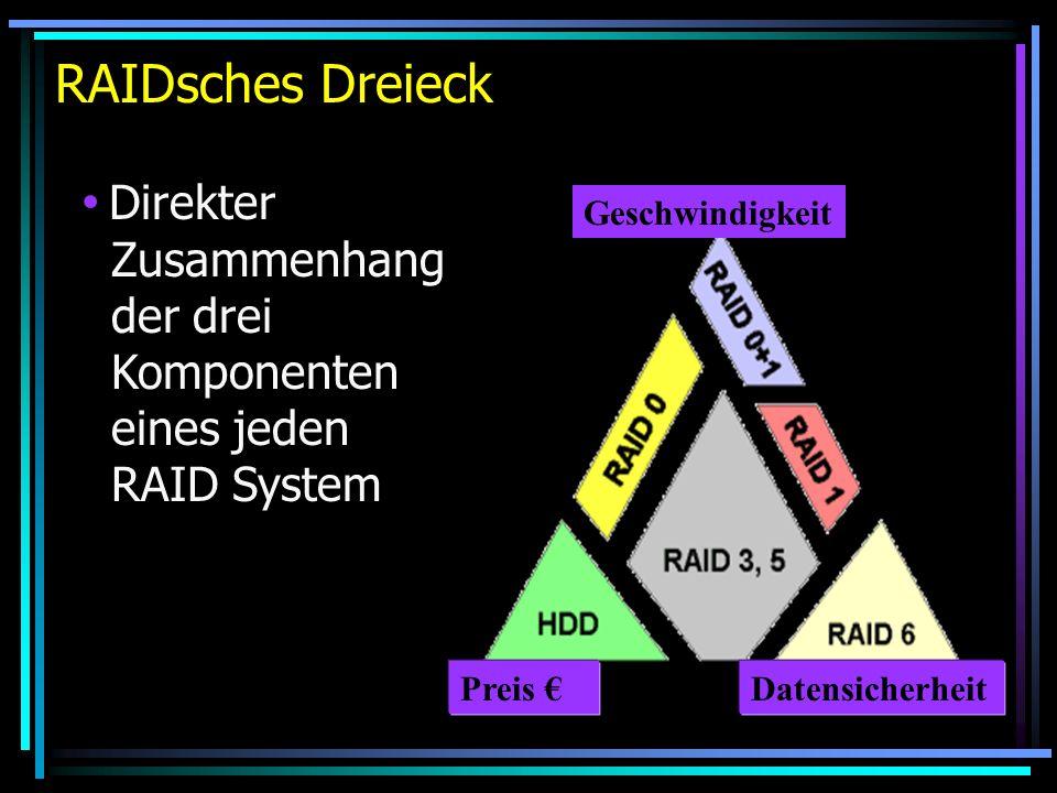 RAIDsches Dreieck Direkter Zusammenhang der drei Komponenten eines jeden RAID System. Geschwindigkeit.