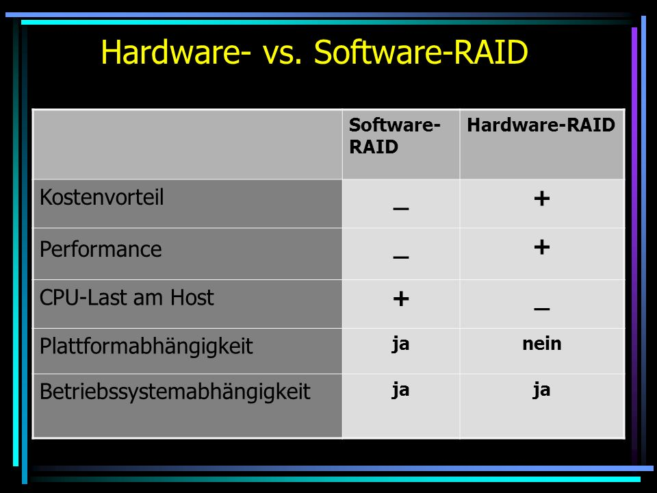 Hardware- vs. Software-RAID