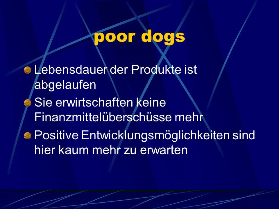 poor dogs Lebensdauer der Produkte ist abgelaufen