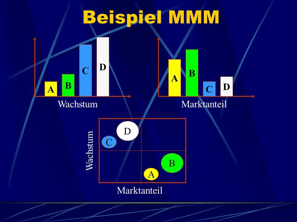 Beispiel MMM D C B A B D A C Wachstum Marktanteil D C Wachstum B A