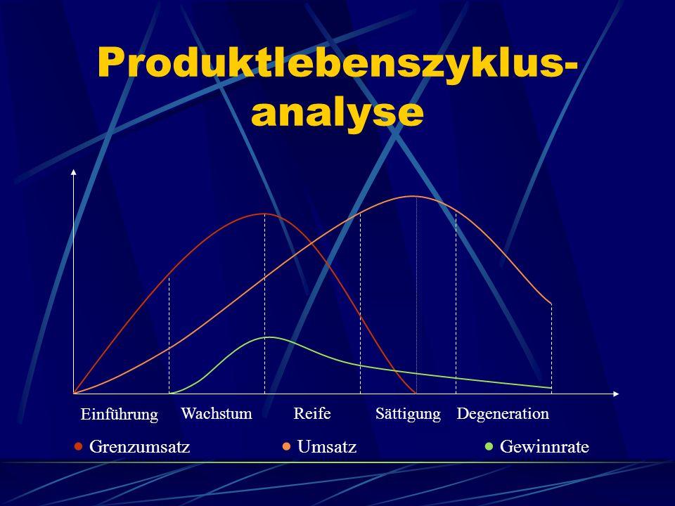 Produktlebenszyklus-analyse