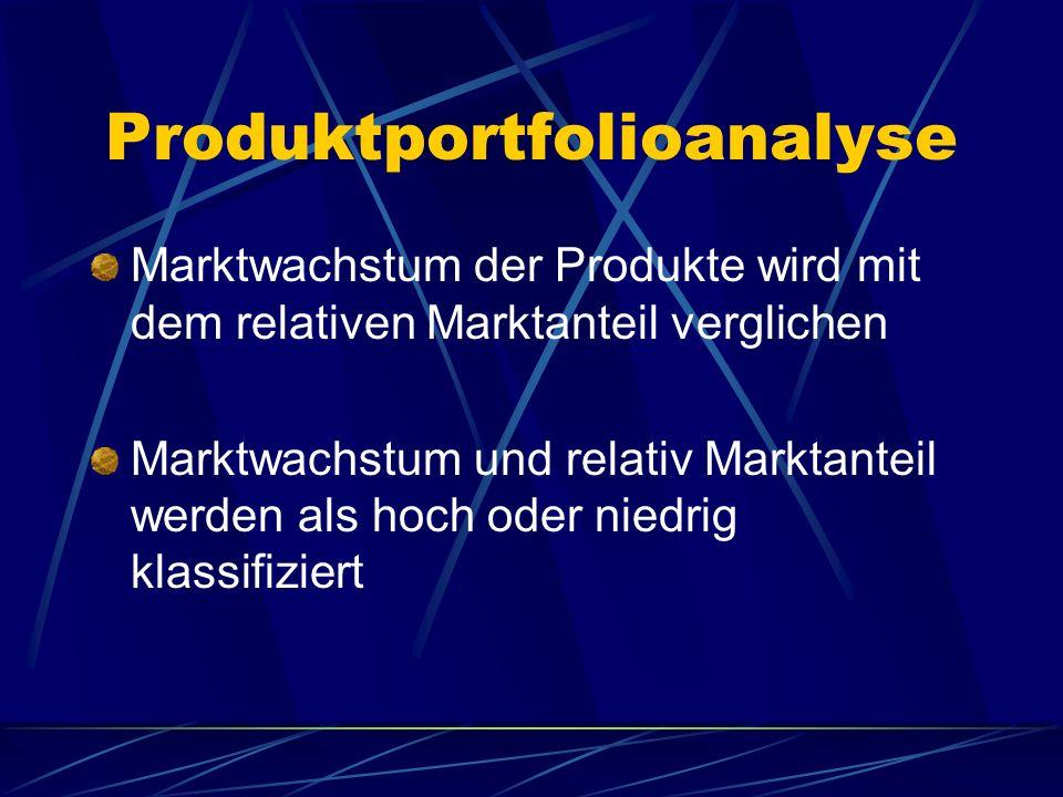 Produktportfolioanalyse