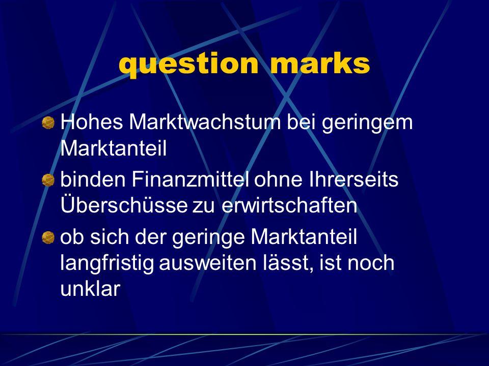question marks Hohes Marktwachstum bei geringem Marktanteil