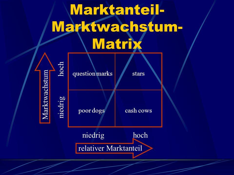 Marktanteil- Marktwachstum- Matrix