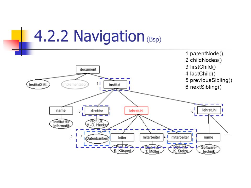 4.2.2 Navigation (Bsp) 1 parentNode() 2 childNodes() 3 firstChild()