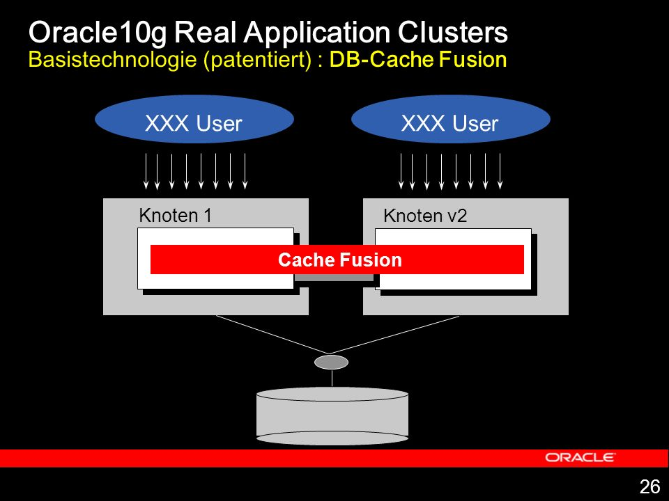 Oracle10g Real Application Clusters Basistechnologie (patentiert) : DB-Cache Fusion