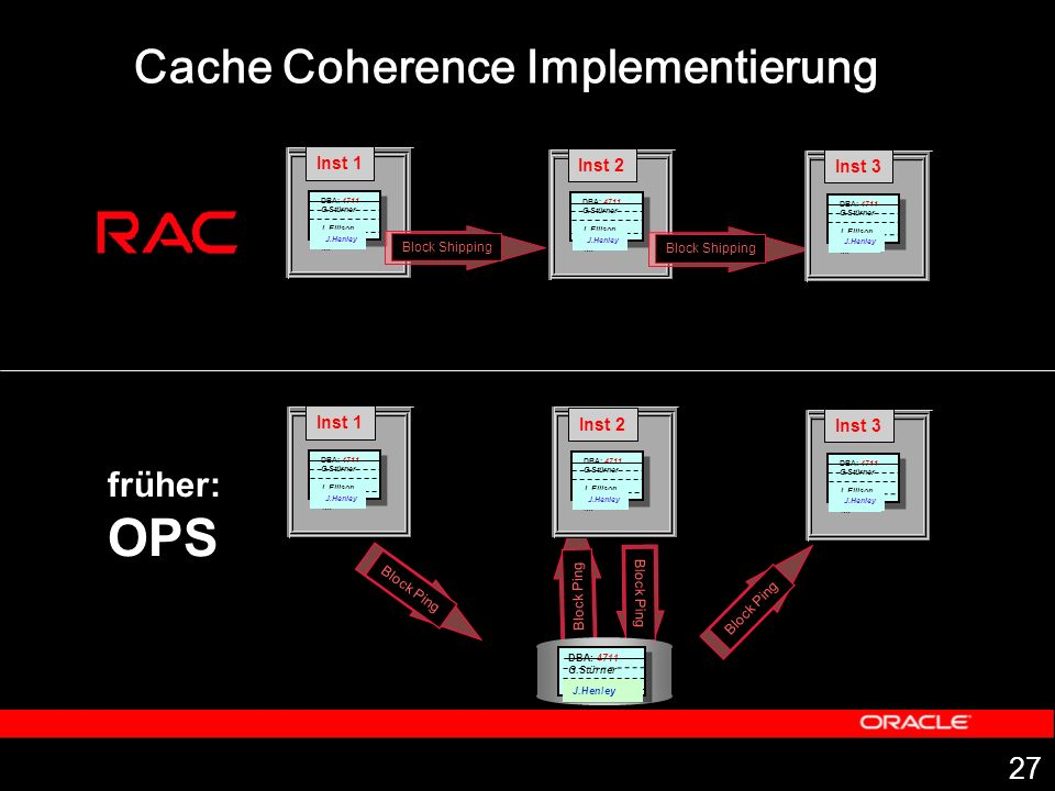 OPS Cache Coherence Implementierung früher: Inst 1 Inst 2 Inst 3