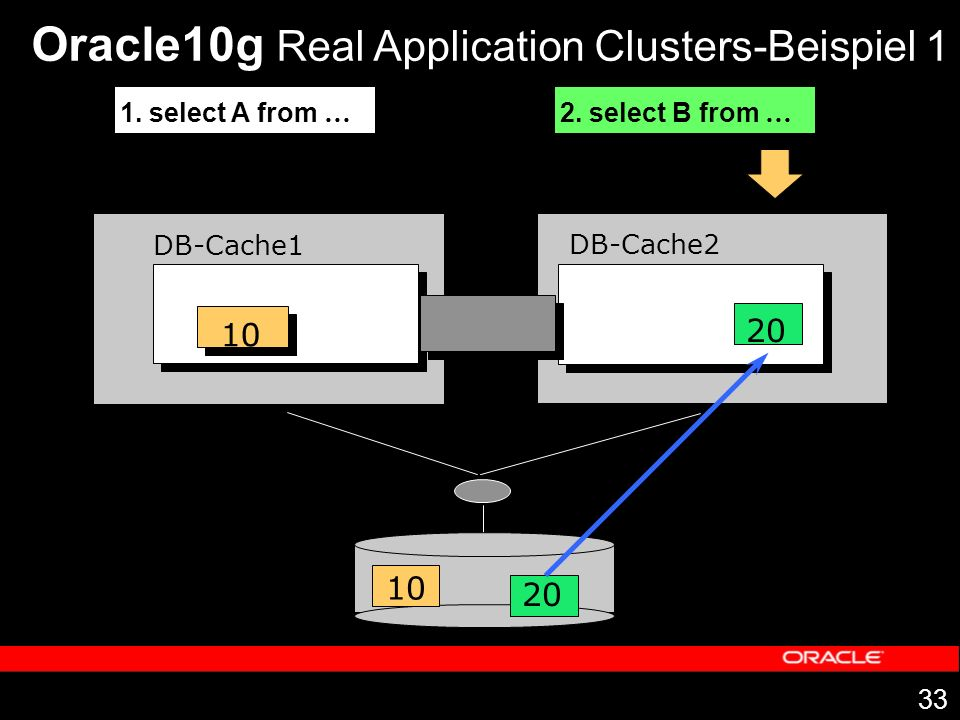 Oracle10g Real Application Clusters-Beispiel 1