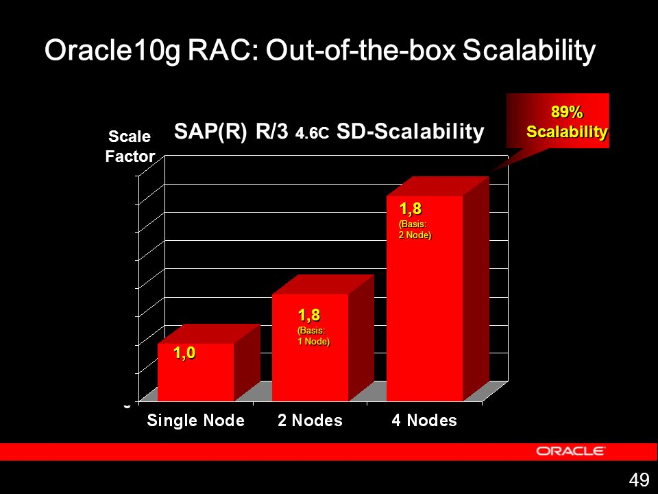 Oracle10g RAC: Out-of-the-box Scalability