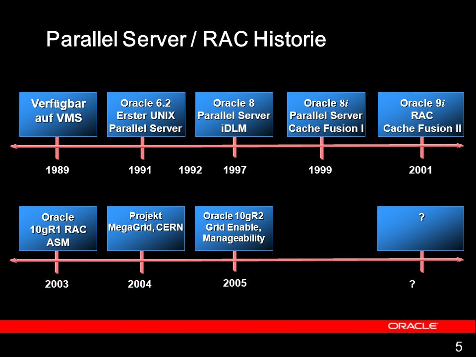 Oracle 10gR2 Grid Enable, Manageability