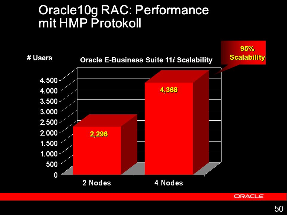 Oracle10g RAC: Performance mit HMP Protokoll