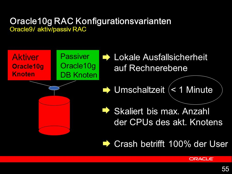Oracle10g RAC Konfigurationsvarianten Oracle9i aktiv/passiv RAC