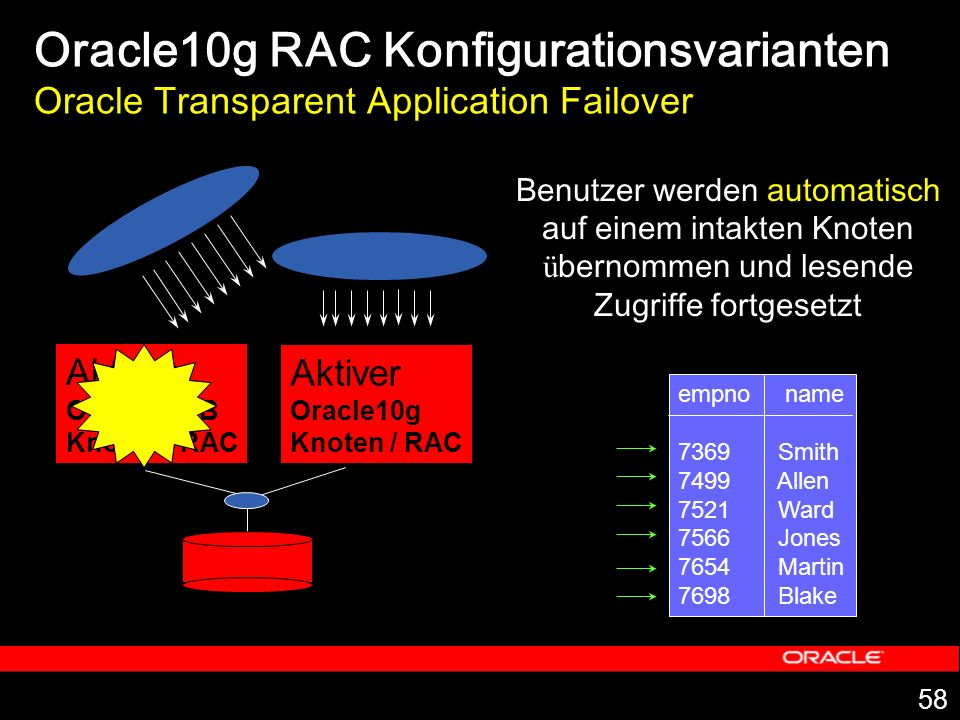 Oracle10g RAC Konfigurationsvarianten