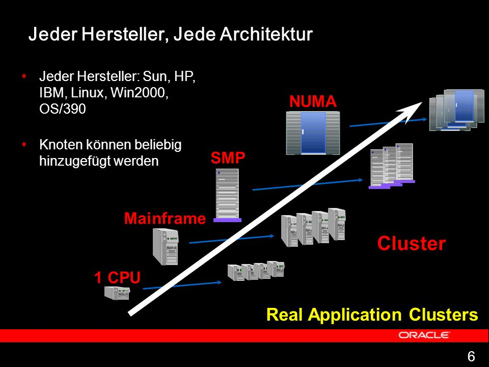 Cluster Jeder Hersteller, Jede Architektur Real Application Clusters