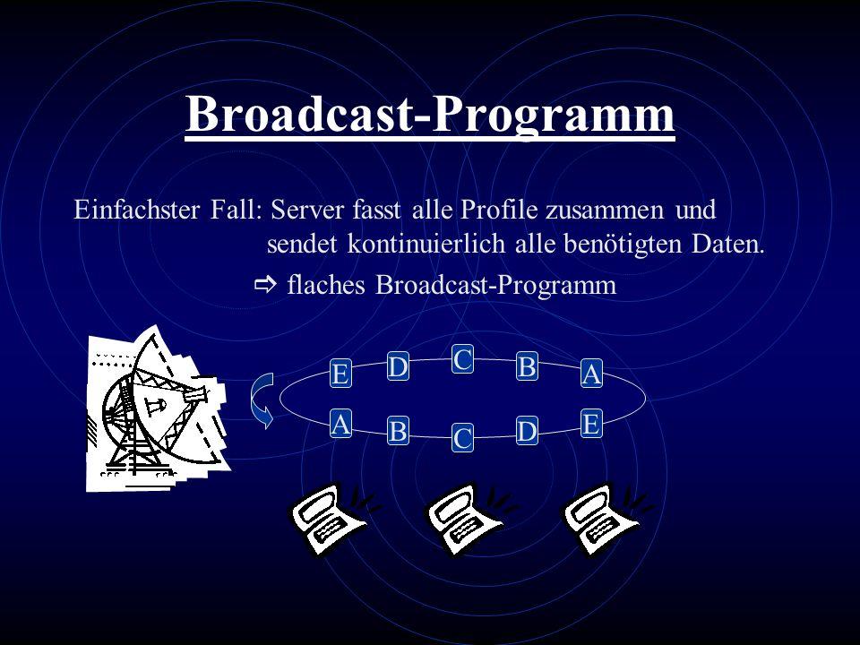 Broadcast-ProgrammEinfachster Fall: Server fasst alle Profile zusammen und sendet kontinuierlich alle benötigten Daten.