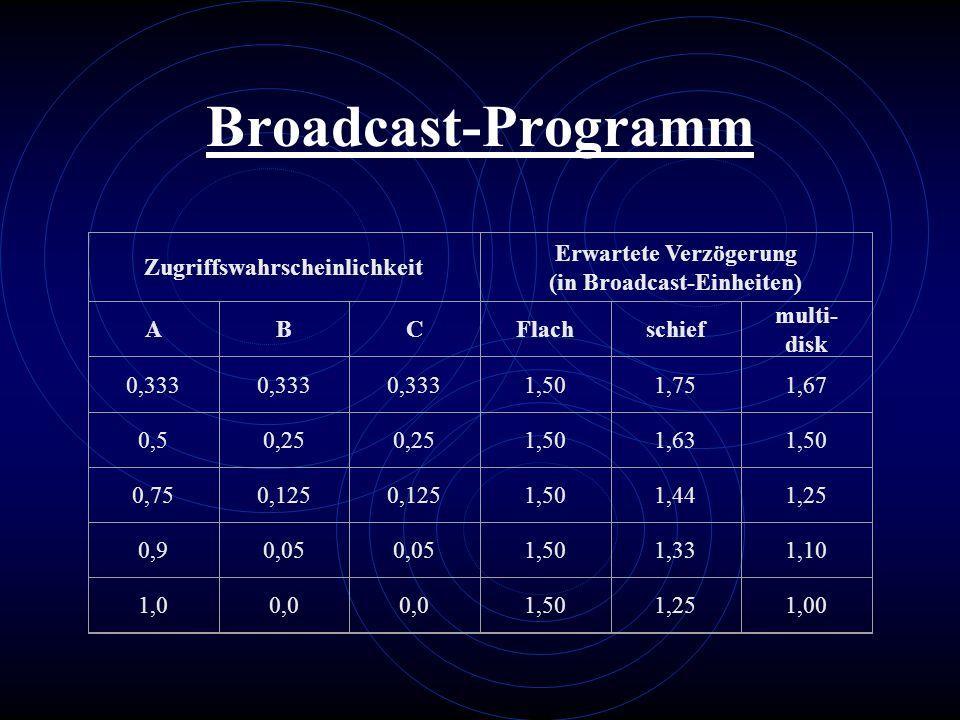 Zugriffswahrscheinlichkeit (in Broadcast-Einheiten)