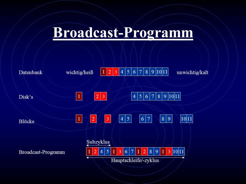 Broadcast-Programm Datenbank wichtig/heiß 1 2 3 4 5 6 7 8 9 10 11