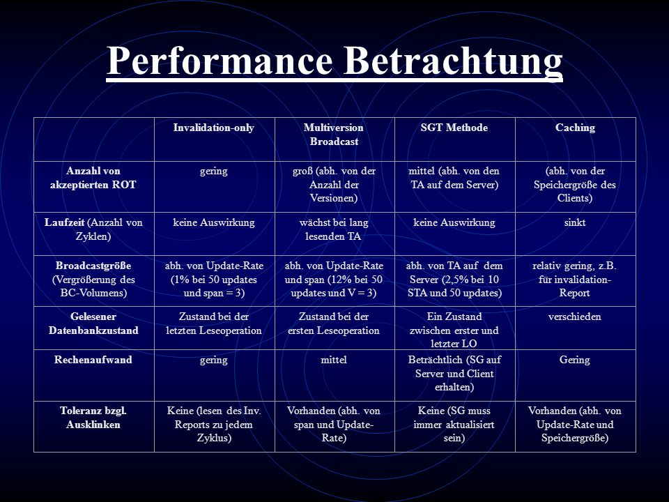Performance Betrachtung