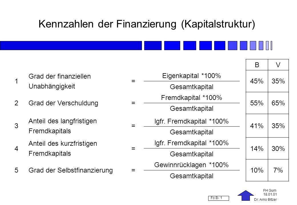 Kennzahlen der Finanzierung (Kapitalstruktur)