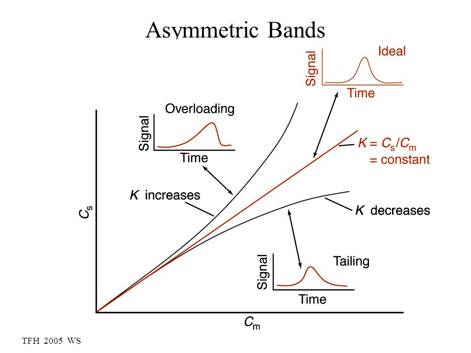 Asymmetric Bands