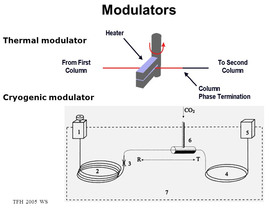 Modulators Thermal modulator Cryogenic modulator