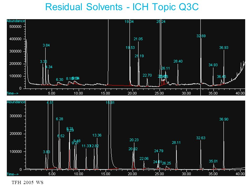 Residual Solvents - ICH Topic Q3C