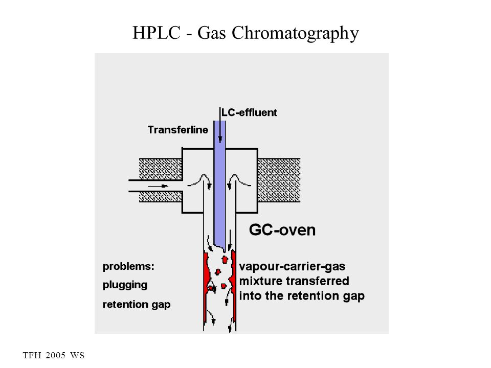 HPLC - Gas Chromatography