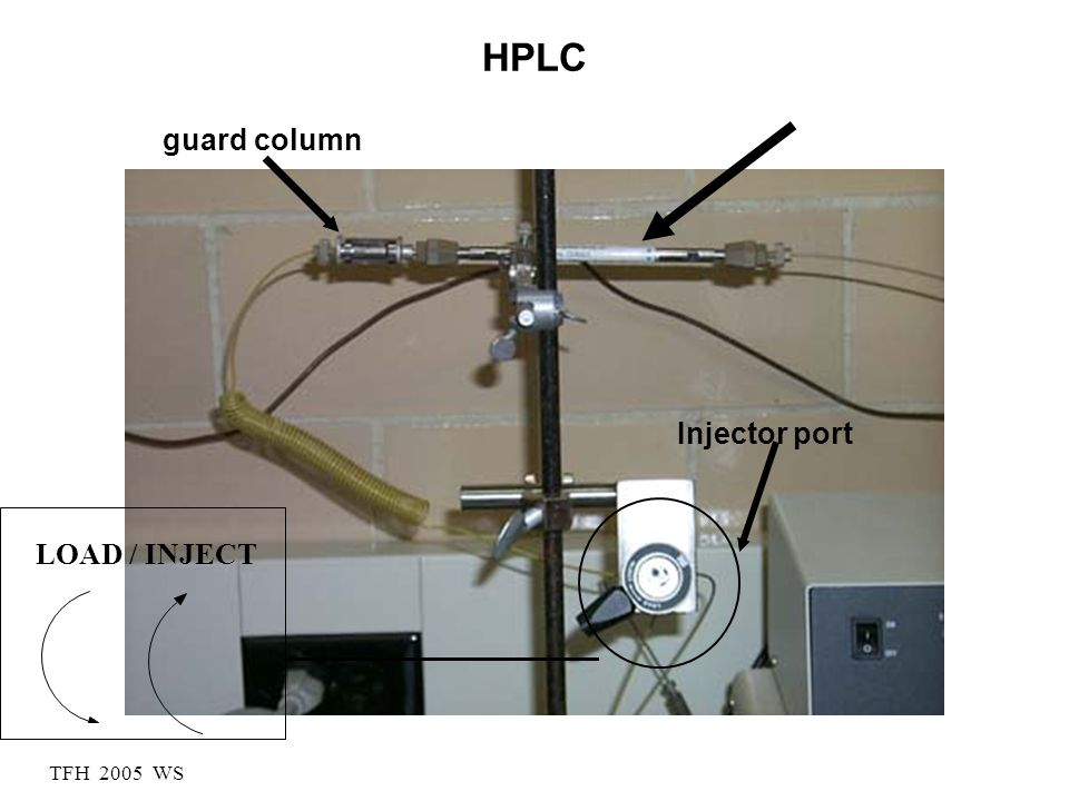 HPLC guard column Injector port LOAD / INJECT