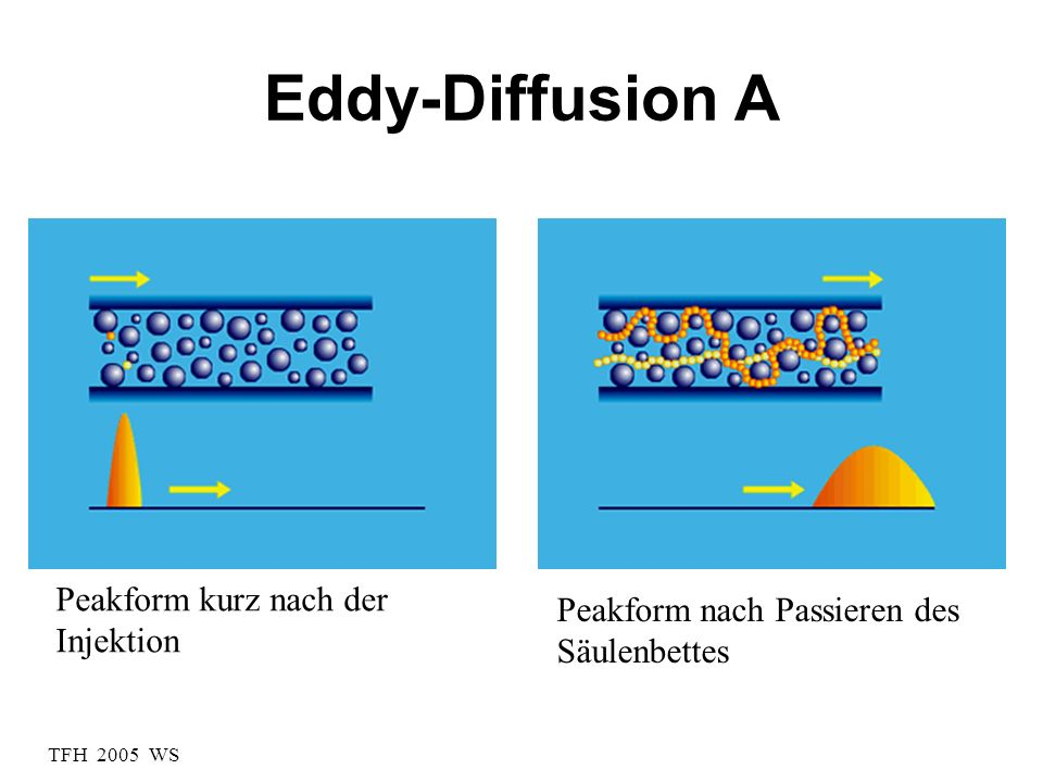 Eddy-Diffusion A Peakform kurz nach der Injektion