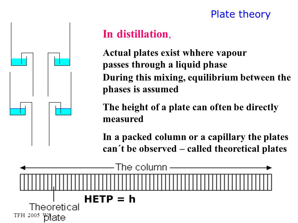 In distillation, Plate theory