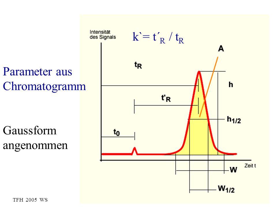 k`= t´R / tR Parameter aus Chromatogramm Gaussform angenommen
