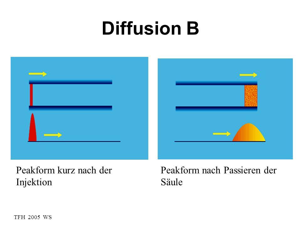 Diffusion B Peakform kurz nach der Injektion