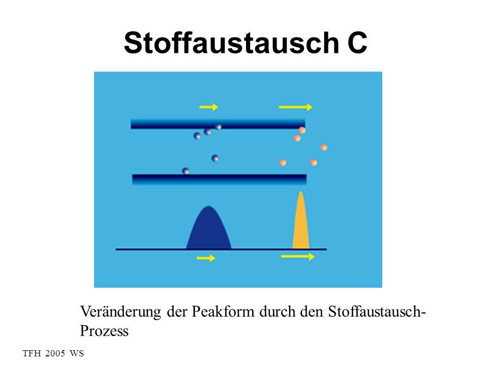 Stoffaustausch C Veränderung der Peakform durch den Stoffaustausch-Prozess